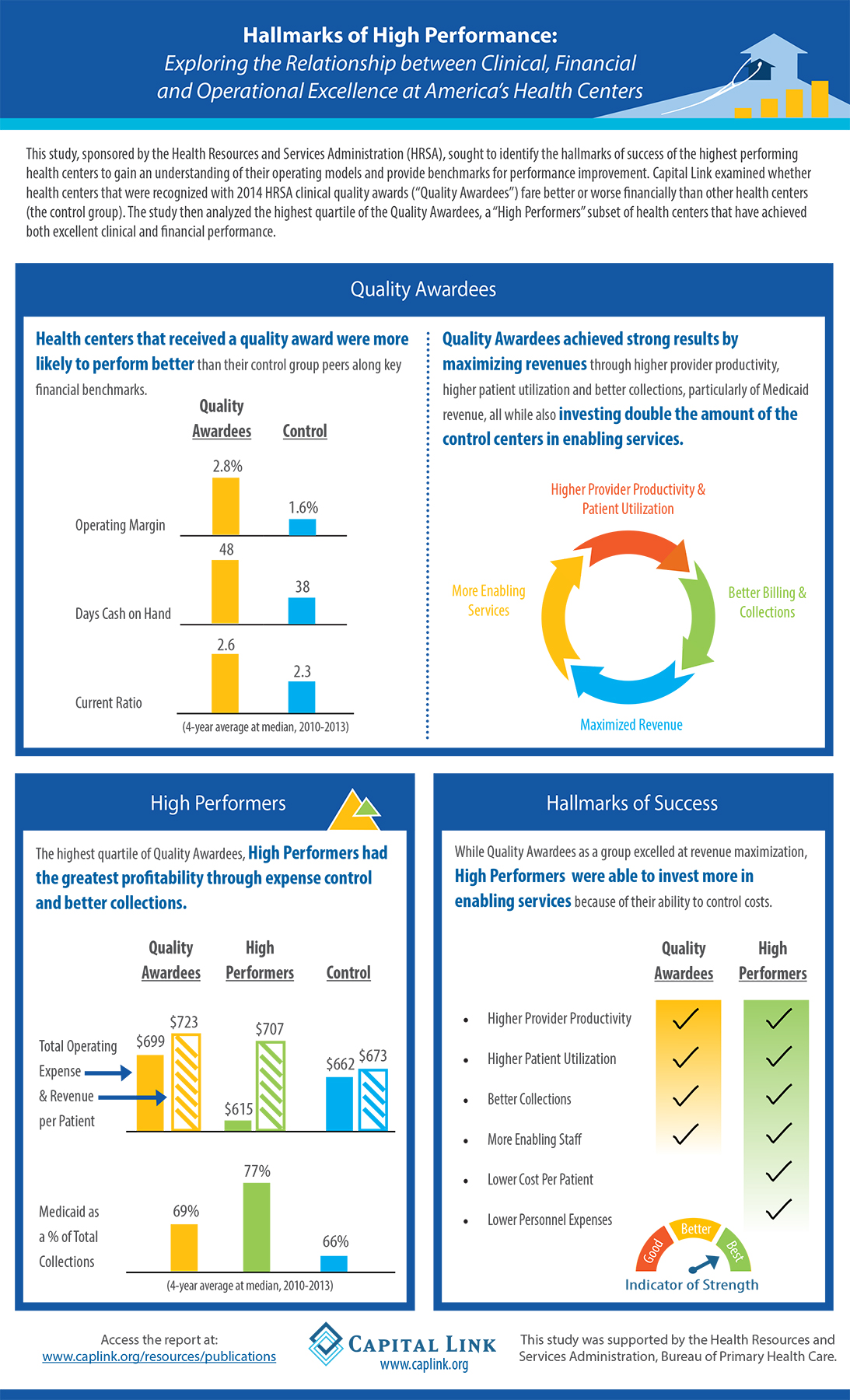 Infographic Hallmarks High Performance