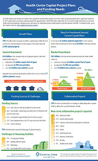 Infographic.2015.Capital.Plans.and.Needs.of.Health.Centers