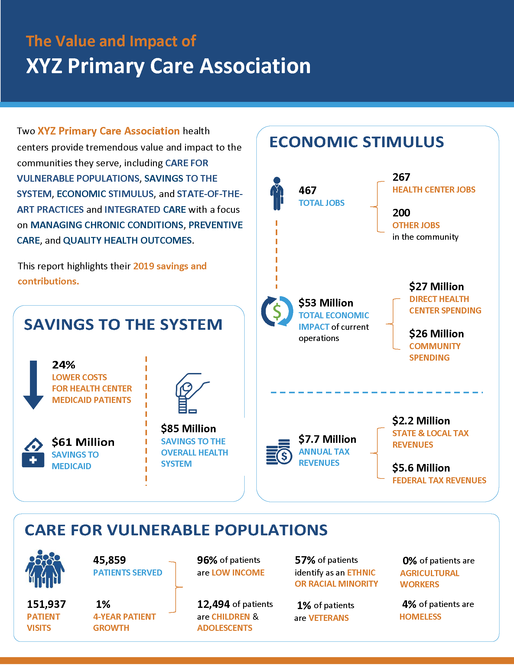 State Value and Impact Infographic 2020 SAMPLE 1