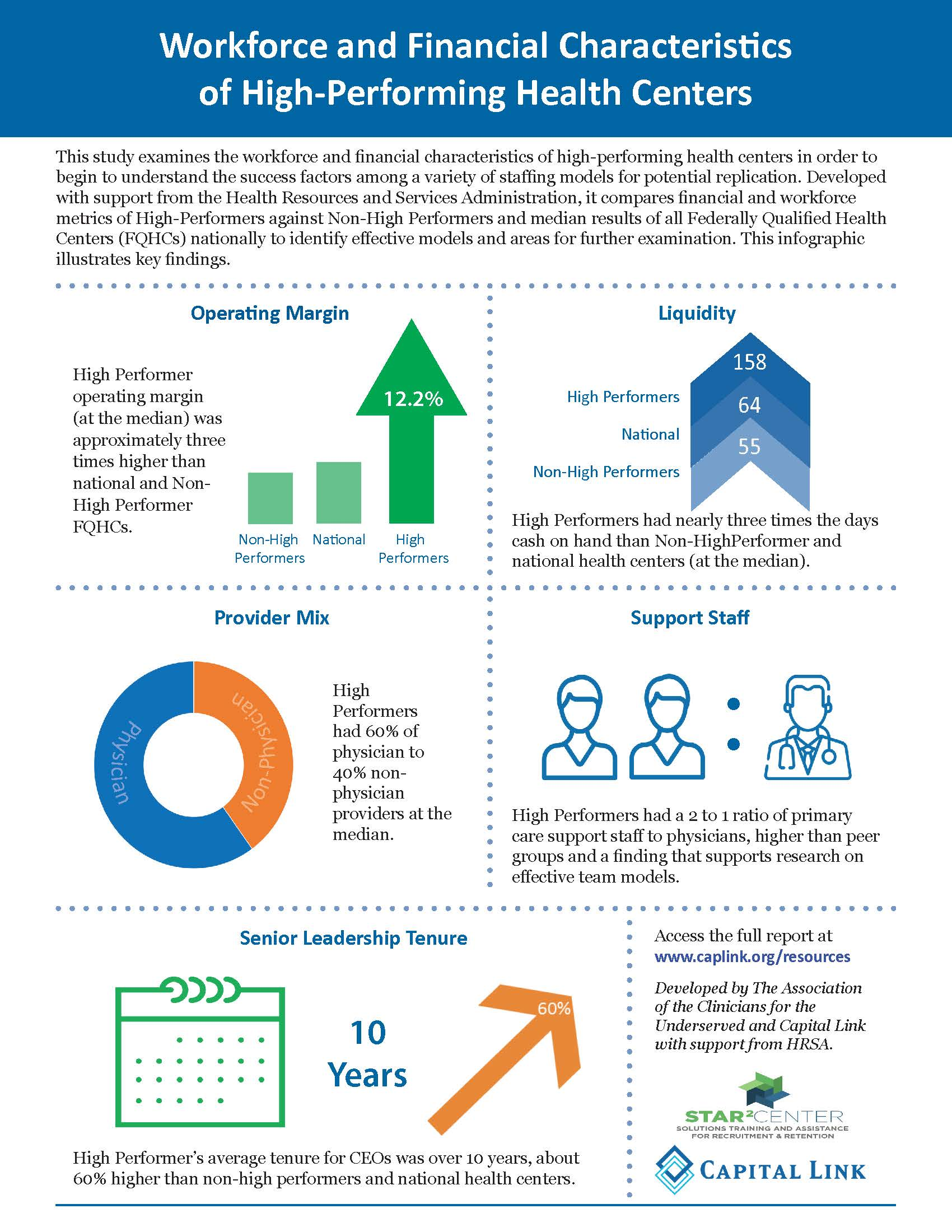 Workforce and Financial Trends Infographic final